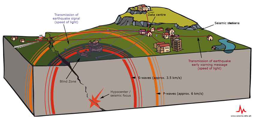 the sturdy of earthquakes and occurrence of waves